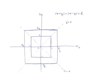 grafico della funzione |x+y| + |x-y| = L con esempio L=2