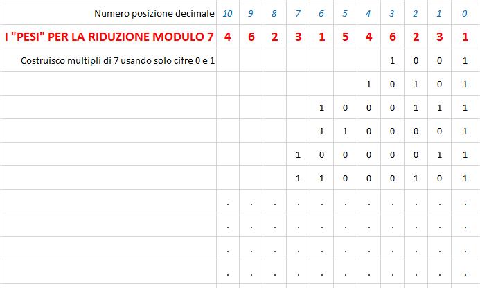 costruire multipli di 7