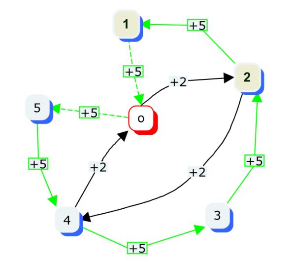 Spoilerando - Essere o non essere divisori dello zero in aritmetica modulo 6 Immagine creata con Cmap tools - ilripassinodimatematica.com